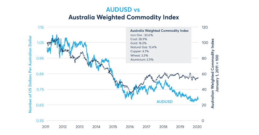 AUD often follows a basket of key commodity exports including iron ore and coal. Data source: Bloomberg