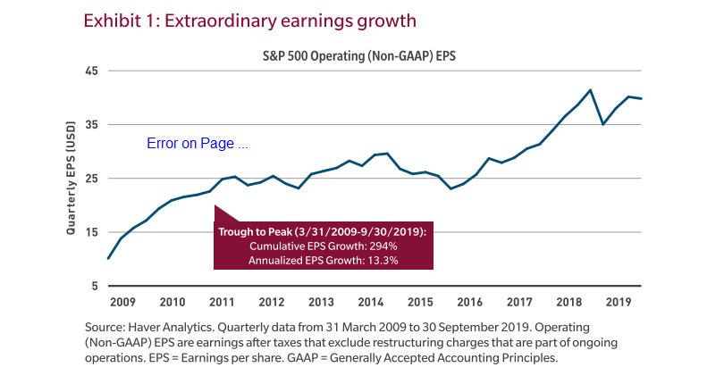 Looking at the broad picture, a notable aspect is the historic strength of corporate profits against a backdrop of mediocre economic growth and low productivity.